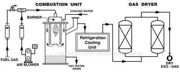 principles of gas furnace