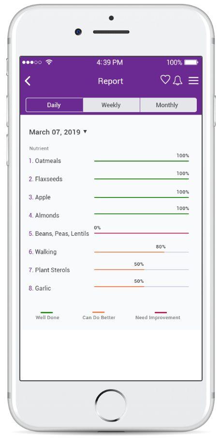 cholesterol diet app